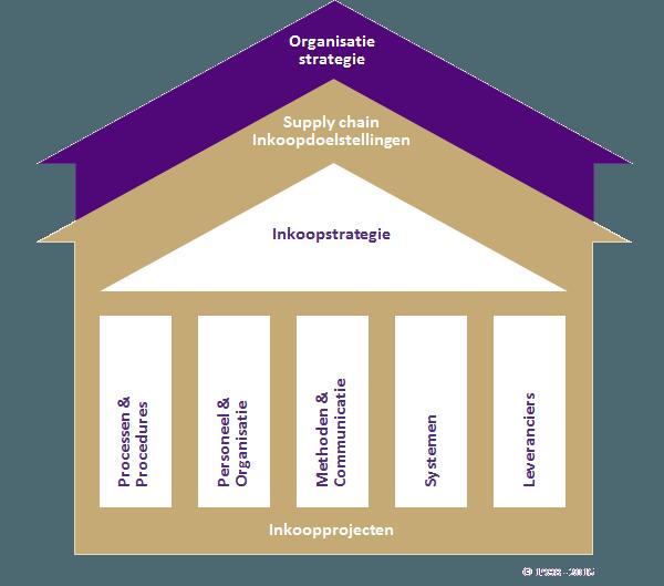 Emeritor-inkoophuis-2016