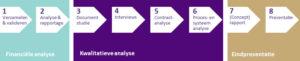 Financiële analyse vs 8 stappen model